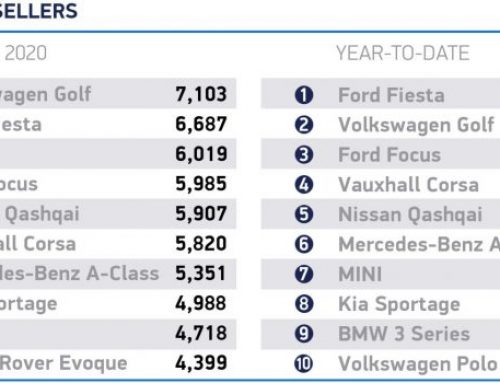 MARCH 2020 NEW CAR SALES DOWN. New car news.