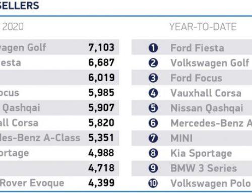 MARCH 2020 NEW CAR SALES DOWN. New car news.