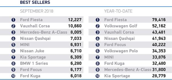 SEPTEMBER 2018 NEW CAR REGISTRATIONS DOWN. New car news.
